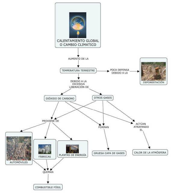 Mapa conceptual sobre el calentamiento global o cambio climático