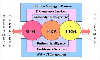 Apa manfaat dan tantangan SCM, CRM, dan ERP?