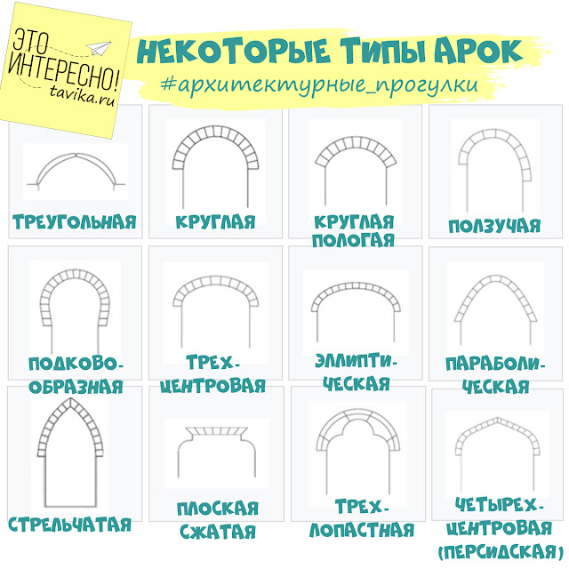 Типы арок. Занятие по архитектуре для детей