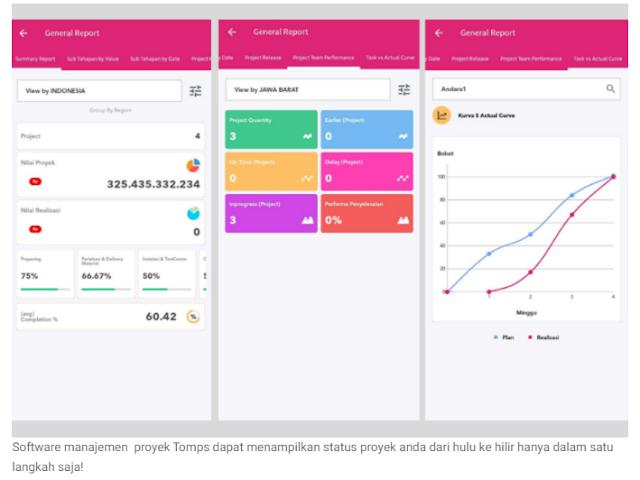 Efisiensi dan Efektivitas Manajemen Proyek Bersama Tomps Aplikasi Berbasis Web