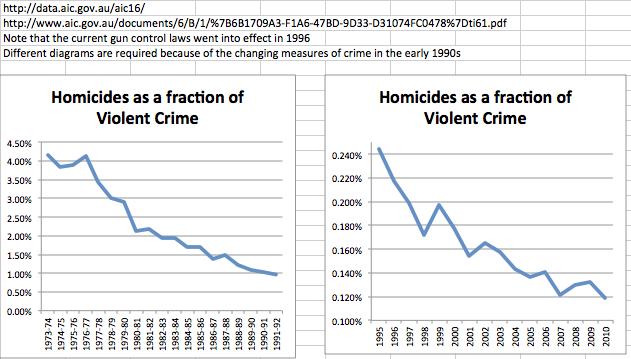debate issue stricter gun control debateorg Effect Of Australian Gun Laws