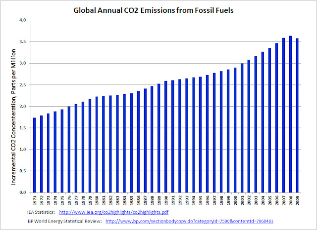 fossil fuel consumption co2 and its Japan's co2 emissions hit record as fossil fuel consumption rises japan's greenhouse gas emissions rose to a record in the year ended march as the closure of nuclear power plants increased fossil fuel consumption.