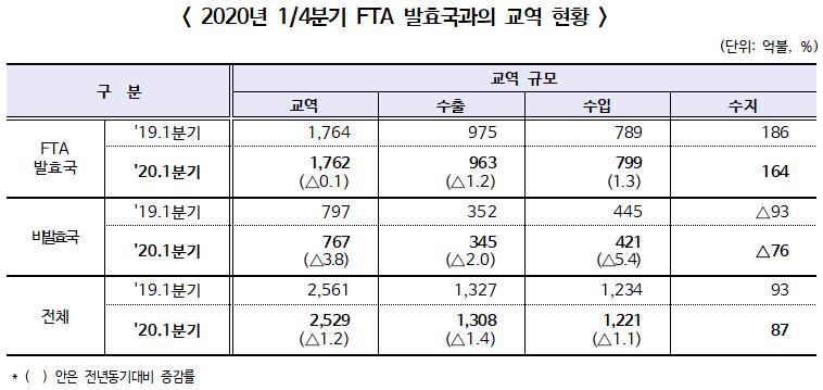 ▲ 2020년 1/4분기 FTA 발효국과의 교역 현황