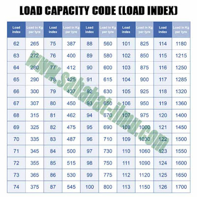 Tire Load Index