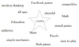 Gamasutra Andrew Putrajayas Blog Array Of Game Design - Game design brief