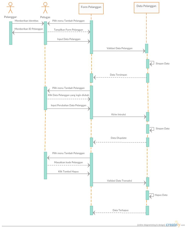 Pembayaran listrik class diagram usecase diagram sequence sequence diagram pembayaran listrik 1 petugas 2 ccuart Image collections