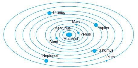Orbit planet dalam tata surya