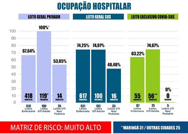 Boletim desta terça (2) da Secretaria de Saúde de Maringá
