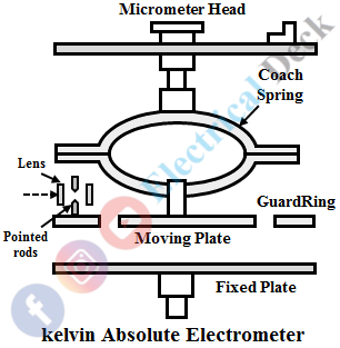 Attracted Disc Type Electrostatic Voltmeter
