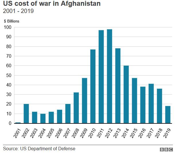 Афганская война обошлась США меньше ТРИЛЛИОНА !