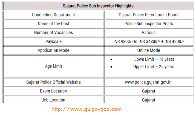 Gujarat Police Sub-Inspector Syllabus  Check Syllabus & Exam Pattern