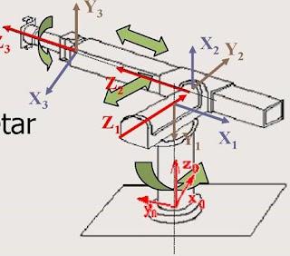parametros DH para robot