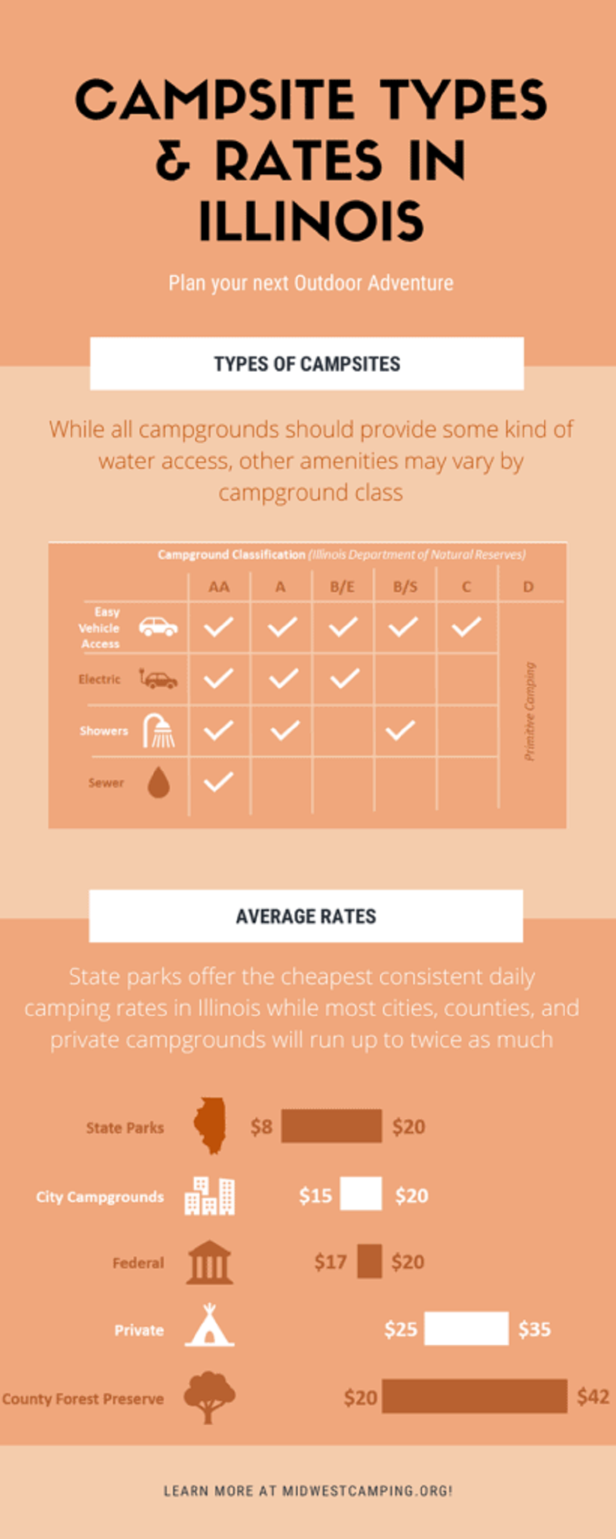 How Much Does It Cost To Camp In Illinois? #infographic