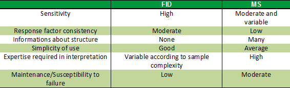 PhytoChemia's Blog: GC Analysis - Part V  FID or MS for