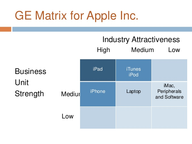 what does a 9 cell industry attractiveness business strength matrix displaying adidas business units