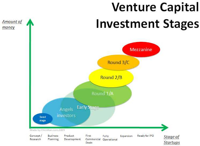 Venture Capital Stages 1nspiring Company Pinterest - investment analysis