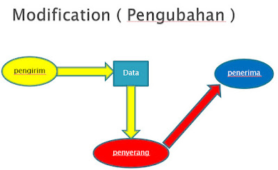 Modification ( pengubahan )