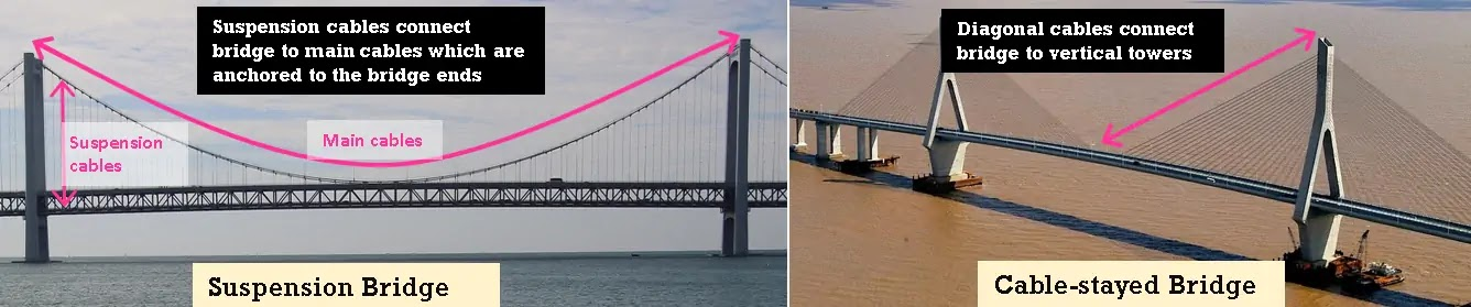 Difference between suspension bridge and cable stayed bridge