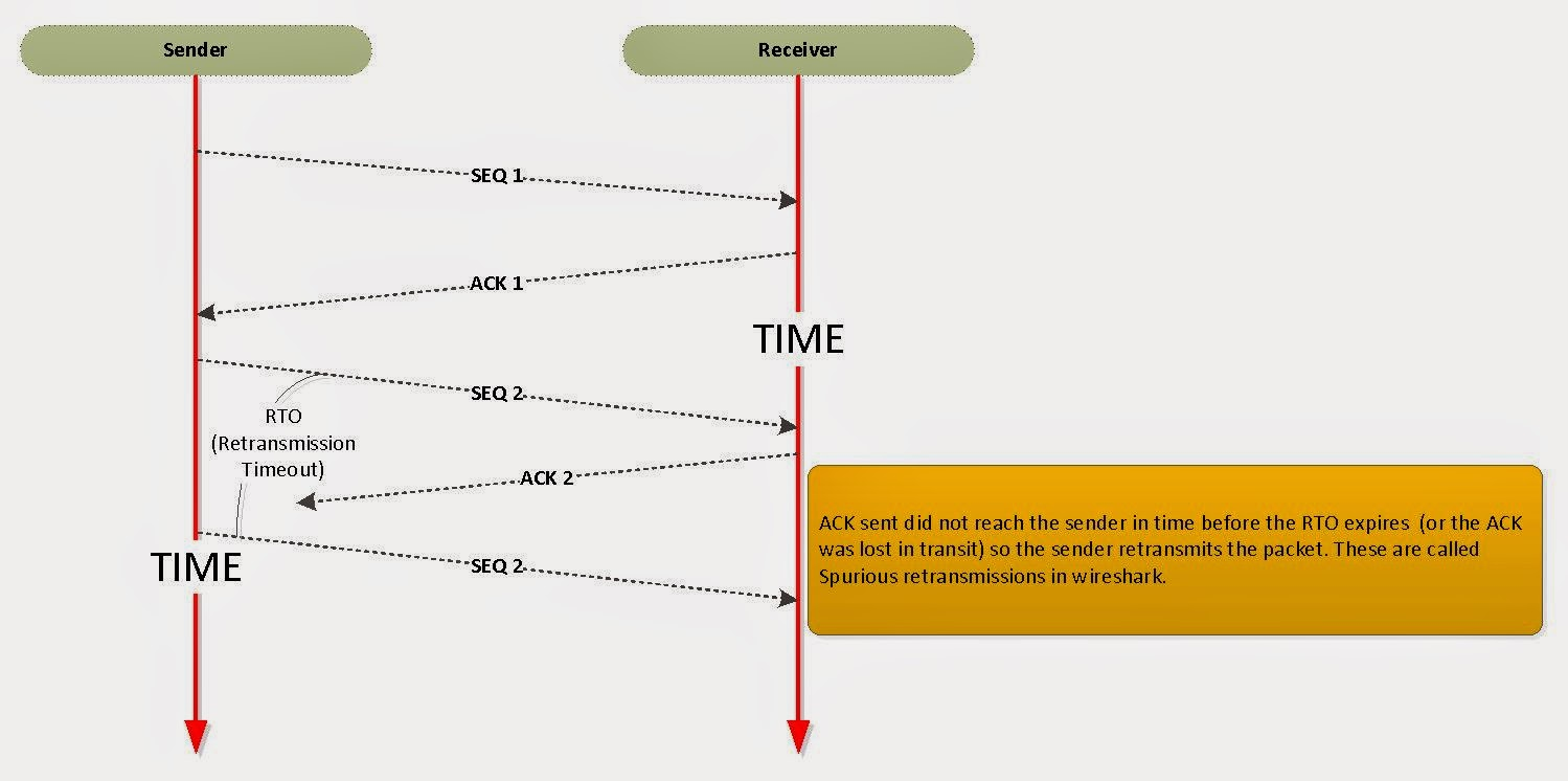 IT Blogtorials: What are TCP Spurious Retransmissions?