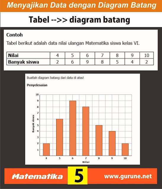 √Contoh Materi Diagram Batang Matematika Kelas V Bentuk ...