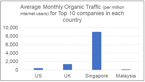 Monthly organic traffic per m internet users