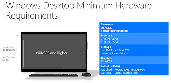 Windows 10 hardware requirements for PCs and Tablets