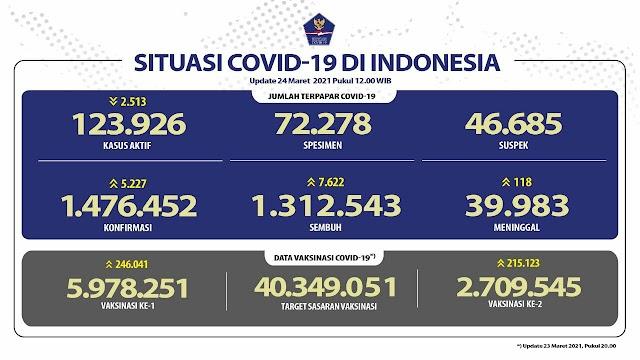 (24 Maret 2021) Jumlah Kasus Covid-19 di Indonesia Pukul 14.00 WIB