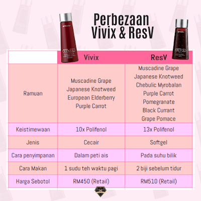 Product Info : ResV Shaklee