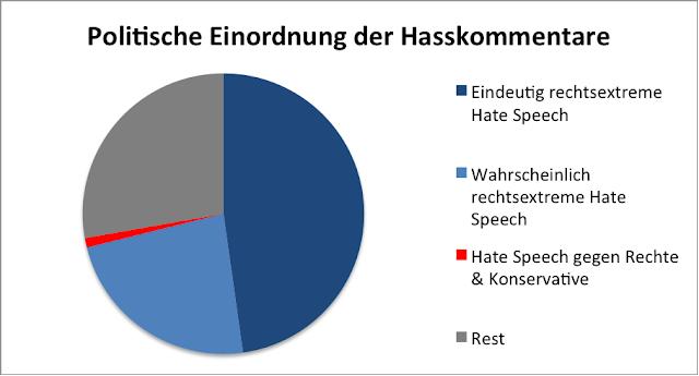 Abbildung 5: Tortendiagramm Politische Einordnung der Hasskommentare