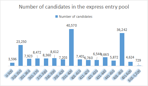 Number of candidates in Express Entry pool