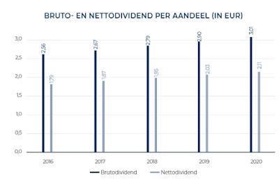 aandeel Sofina dividend 2020