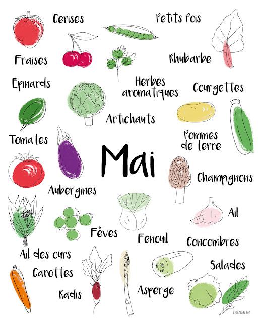 Calendrier des fruits et légumes de saison - Mai