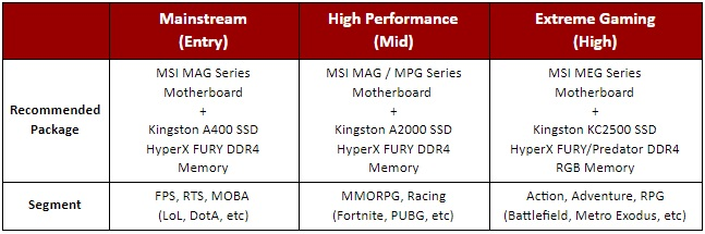Kingston and MSI recommended solutions