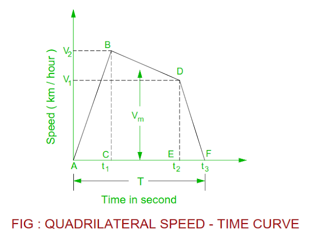quadrilateral-speed-time-curve.png
