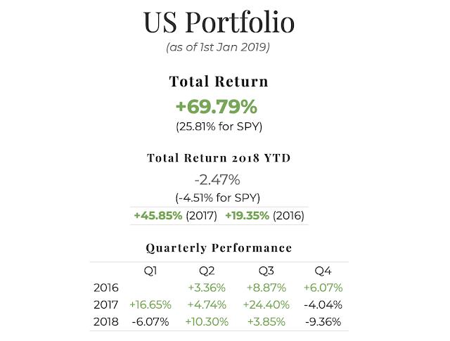 2018 US Portfolio Performance Report. Overall = +69.79%, YTD -2.47%