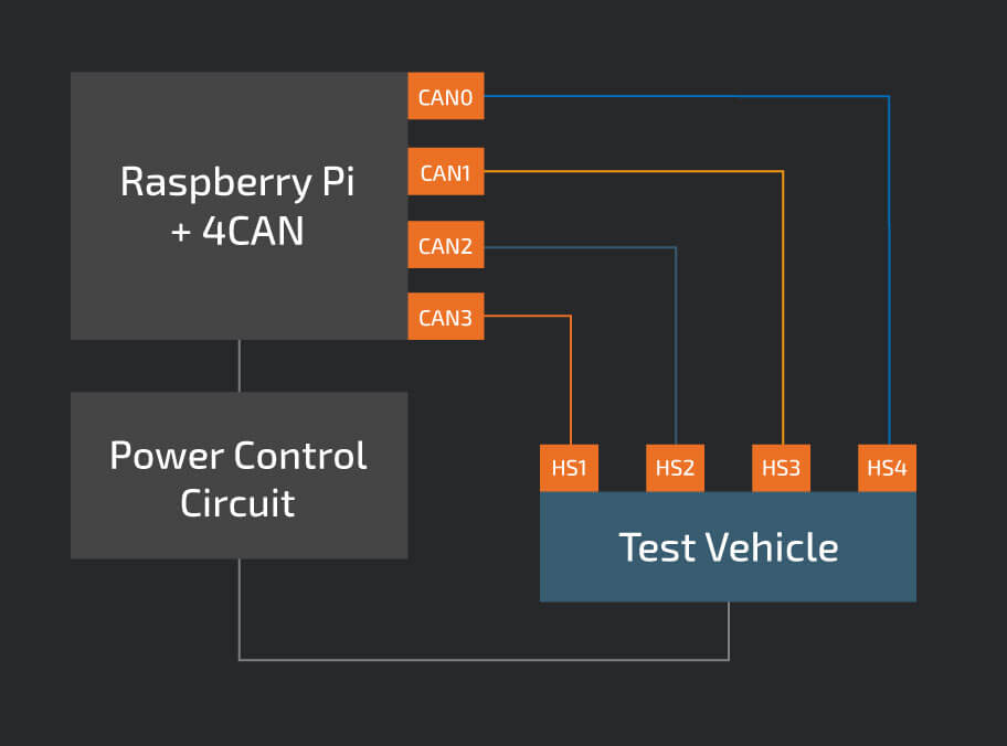 4CAN  - 4CAN 2B 25281 2529 - Open Source Security Tool to Find Vulnerabilities in Modern Cars