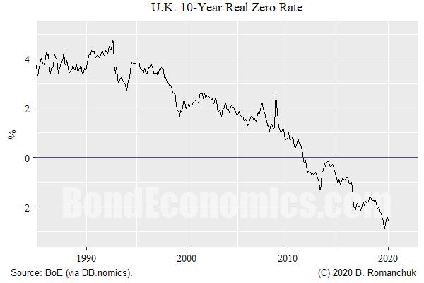 Chart: U.K. 10-year Real (Zero) Yield