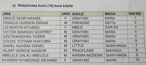 Mikoa 10 Bora Kitaifa Matokeo Darasa la Saba 2019.
