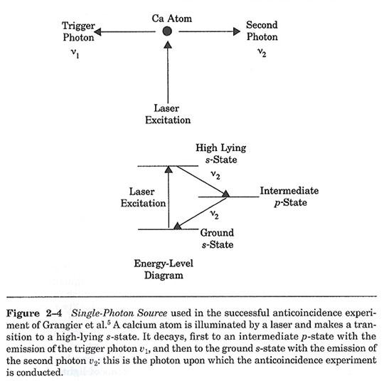 "A Single Photon Source (Source: G. Greenstein & A. Zajonk, ""The Quantum Challenge"")"