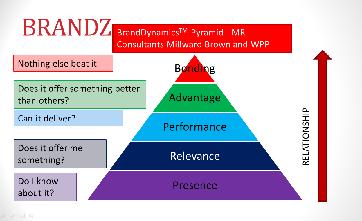 brandz model Brand management equity models aaker's brand equity model brandz is the world's largest brand equity database created and updated by millward brown.