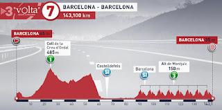 Volta a Catalunya stage 7