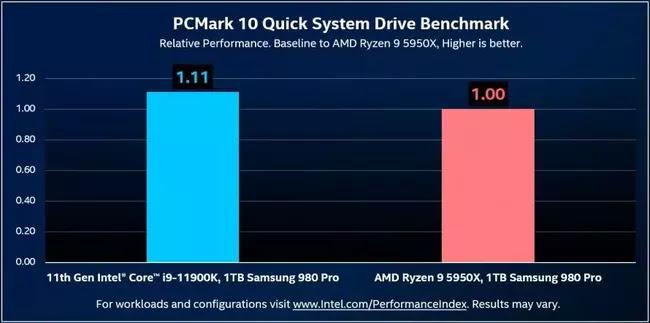 SSD performansının Intel Core i9-11900K ve AMD Ryzen 9 5950X ile karşılaştırılması