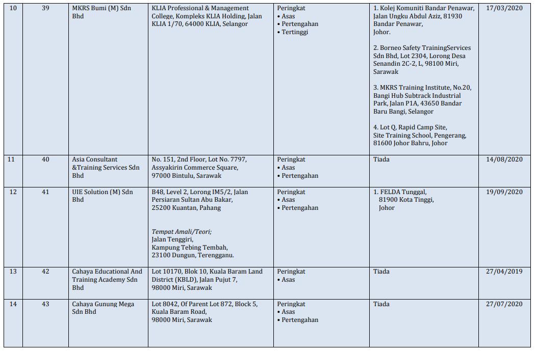 Senarai Pusat Pengajar Kursus Pengendali Perancah Diiktiraf JKKP