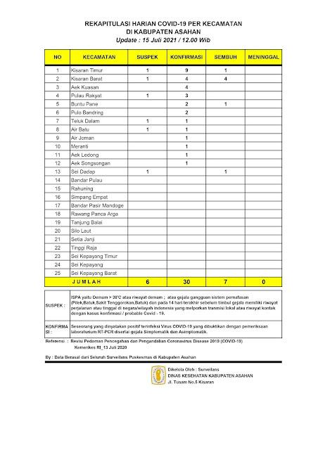 Update Kasus Covid-19 Di Asahan, 7 Orang Sembuh, Terkonfirmasi 30 Orang, Suspek 6 Orang