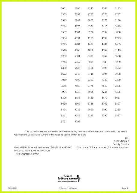 Off. Kerala Lottery Result 9.4.2021 Out, Nirmal NR 219 Winners List
