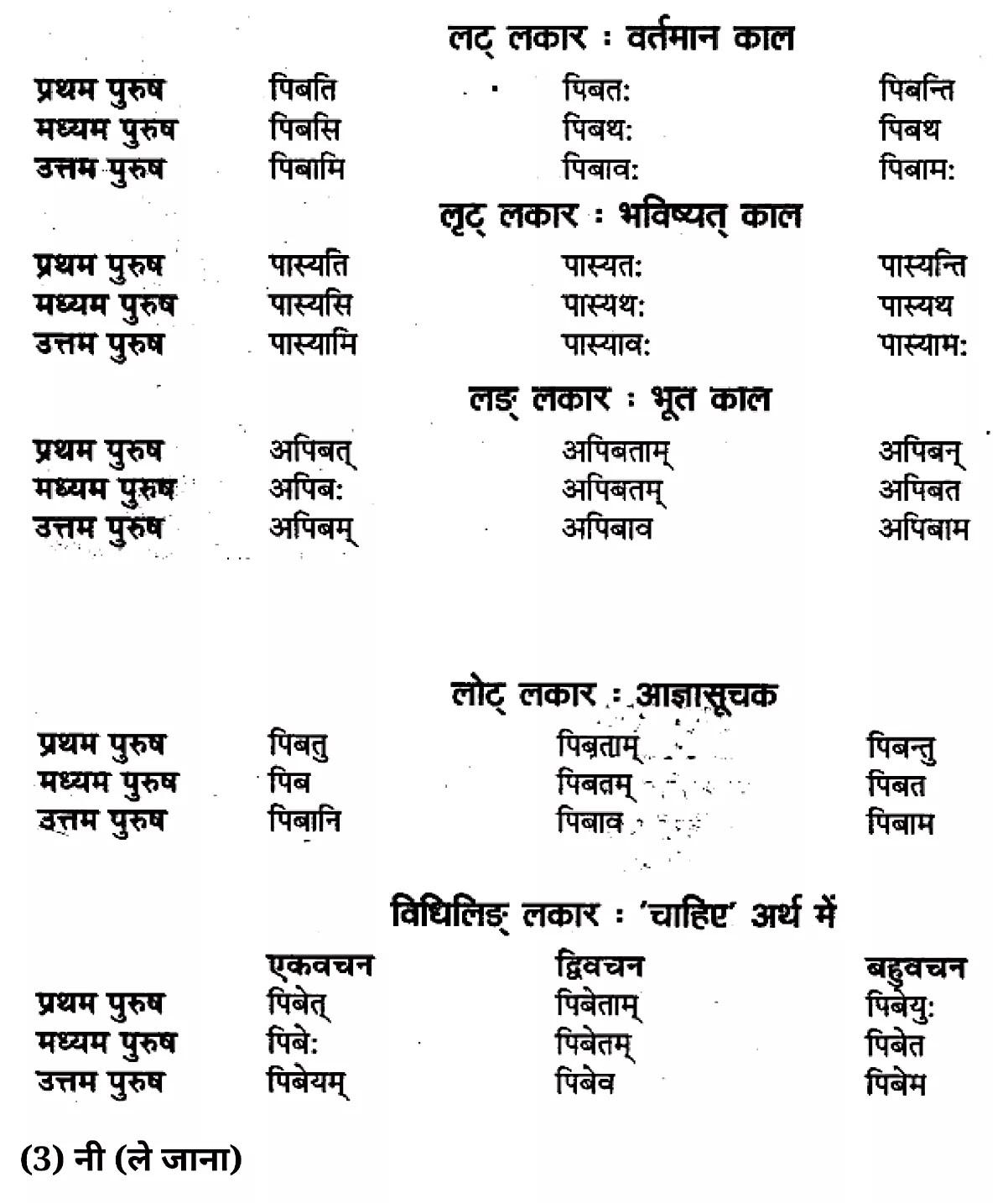कक्षा 11 साहित्यिक हिंदीधातु-रूप-प्रकरण  के नोट्स साहित्यिक हिंदी में एनसीईआरटी समाधान,   class 11 sahityik hindi dhaatu-roop-prakaran,  class 11 sahityik hindi dhaatu-roop-prakaran ncert solutions in sahityik hindi,  class 11 sahityik hindi dhaatu-roop-prakaran notes in sahityik hindi,  class 11 sahityik hindi dhaatu-roop-prakaran question answer,  class 11 sahityik hindi dhaatu-roop-prakaran notes,  11   class dhaatu-roop-prakaran in sahityik hindi,  class 11 sahityik hindi dhaatu-roop-prakaran in sahityik hindi,  class 11 sahityik hindi dhaatu-roop-prakaran important questions in sahityik hindi,  class 11 sahityik hindi  dhaatu-roop-prakaran notes in sahityik hindi,  class 11 sahityik hindi dhaatu-roop-prakaran test,  class 11 sahityik hindi dhaatu-roop-prakaran pdf,  class 11 sahityik hindi dhaatu-roop-prakaran notes pdf,  class 11 sahityik hindi dhaatu-roop-prakaran exercise solutions,  class 11 sahityik hindi dhaatu-roop-prakaran, class 11 sahityik hindi dhaatu-roop-prakaran notes study rankers,  class 11 sahityik hindi dhaatu-roop-prakaran notes,  class 11 sahityik hindi  dhaatu-roop-prakaran notes,   dhaatu-roop-prakaran 11  notes pdf, dhaatu-roop-prakaran class 11  notes  ncert,  dhaatu-roop-prakaran class 11 pdf,   dhaatu-roop-prakaran  book,    dhaatu-roop-prakaran quiz class 11  ,       11  th dhaatu-roop-prakaran    book up board,       up board 11  th dhaatu-roop-prakaran notes,  कक्षा 11 साहित्यिक हिंदीधातु-रूप-प्रकरण , कक्षा 11 साहित्यिक हिंदी का धातु-रूप-प्रकरण , कक्षा 11 साहित्यिक हिंदी के धातु-रूप-प्रकरण  के नोट्स हिंदी में, कक्षा 11 का साहित्यिक हिंदीधातु-रूप-प्रकरण का प्रश्न उत्तर, कक्षा 11 साहित्यिक हिंदीधातु-रूप-प्रकरण के नोट्स, 11 कक्षा साहित्यिक हिंदीधातु-रूप-प्रकरण   साहित्यिक हिंदी में, कक्षा 11 साहित्यिक हिंदीधातु-रूप-प्रकरण हिंदी में, कक्षा 11 साहित्यिक हिंदीधातु-रूप-प्रकरण  महत्वपूर्ण प्रश्न हिंदी में, कक्षा 11 के साहित्यिक हिंदी के नोट्स हिंदी में,साहित्यिक हिंदी कक्षा 11 नोट्स pdf,  साहित्यिक हिंदी  कक्षा 11 नोट्स 2021 ncert,  साहित्य