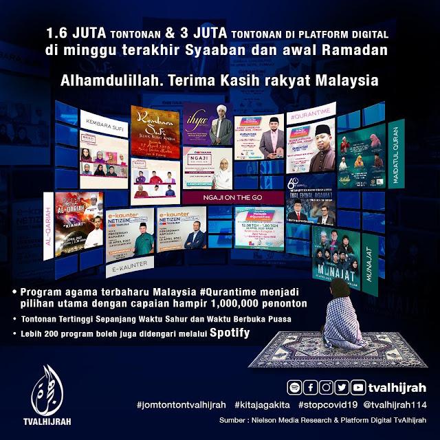 TV AlHIjrah Catat Prestasi Cemerlang Di Dwi Platform Minggu Pertama Ramadan
