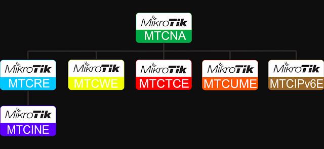 Soal Mikrotik MTCNA