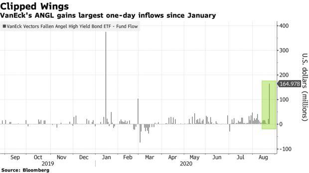 Fallen-Angels ETF atrae $ 160 millones en una apuesta por el canje de bonos
