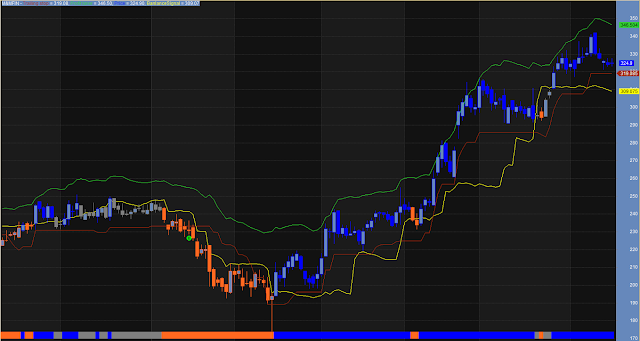 Clear Trend Indicator